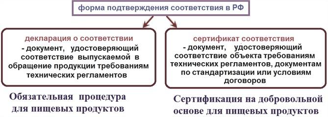 Форма подтверждения соответствия в РФ