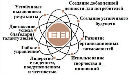 Фундаментальные основы СМК EFQM
