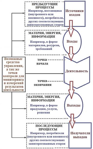 изображение элементов процесса
