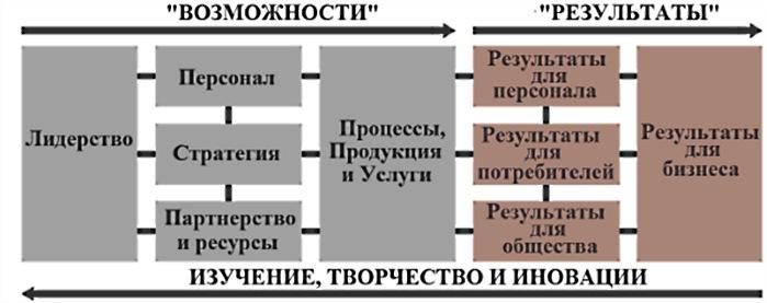 Критерии СМК EFQM