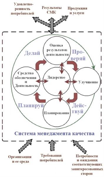 Понимание взаимосвязанных процессов системы менеджмента качества в соответствии с циклом PDCA