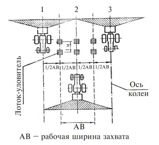 Схема контрольной проверки доз внесения