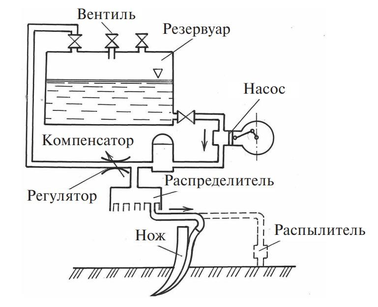 Схема машины для внесения жидких минеральных удобрений