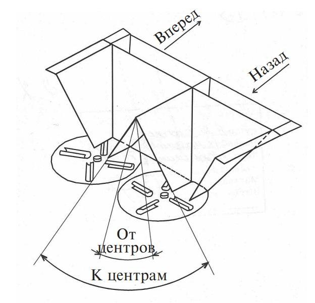Схема регулировки равномерности внесения минеральных удобрений центробежным разбрасывающим устройством