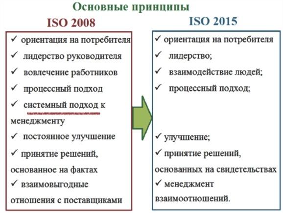 системы менеджмента качества стандартов ИСО