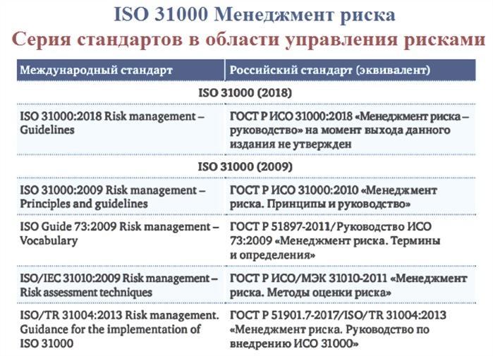 Стандарты ИСО и РФ в области управления рисками