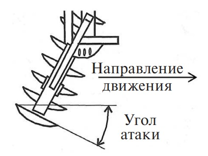 Угол атаки