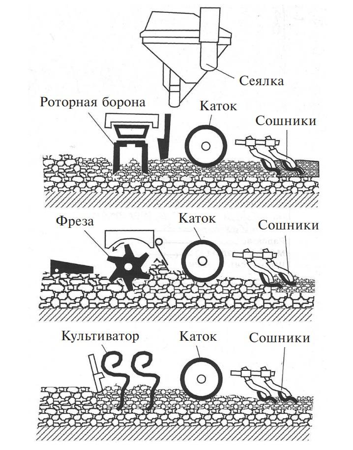 Возможные сочетания орудий в комбинированных агрегатах