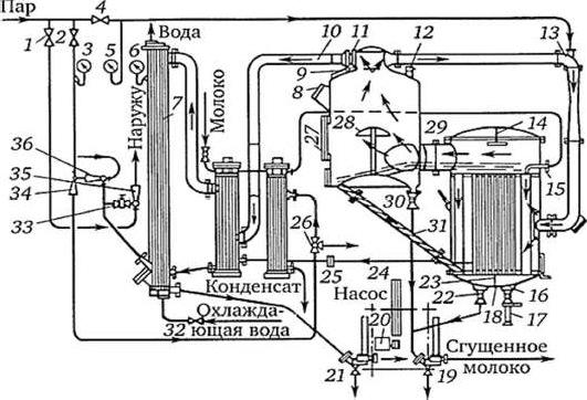 Циркуляционная однокорпусная вакуум-выпарная установка