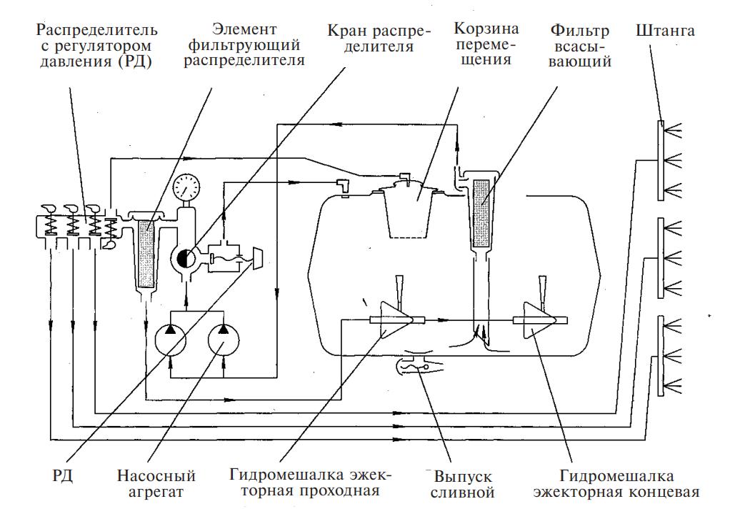 Гидравлическая схема штангового опрыскивателя ОТМ-2-3