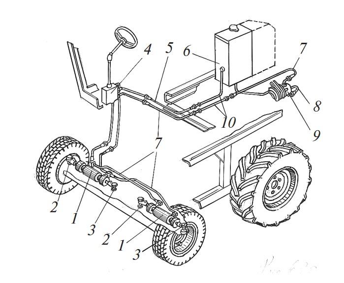 Гидросистема рулевого управления