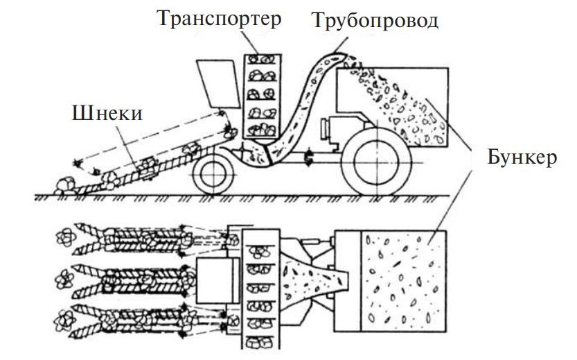 капустоуборочная машина УКМ-2