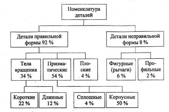Классификация деталей машиностроения