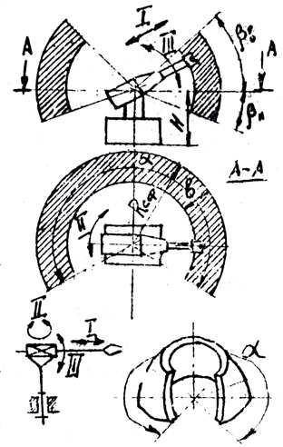 манипулятор и его рабочая зона в сферической системе