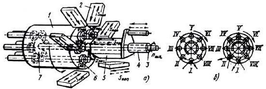 Многошпиндельный токарный автомат последовательного действия