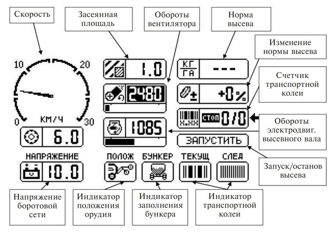 Назначение индикаторов основного меню