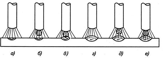 Процесс образования сварного соединения