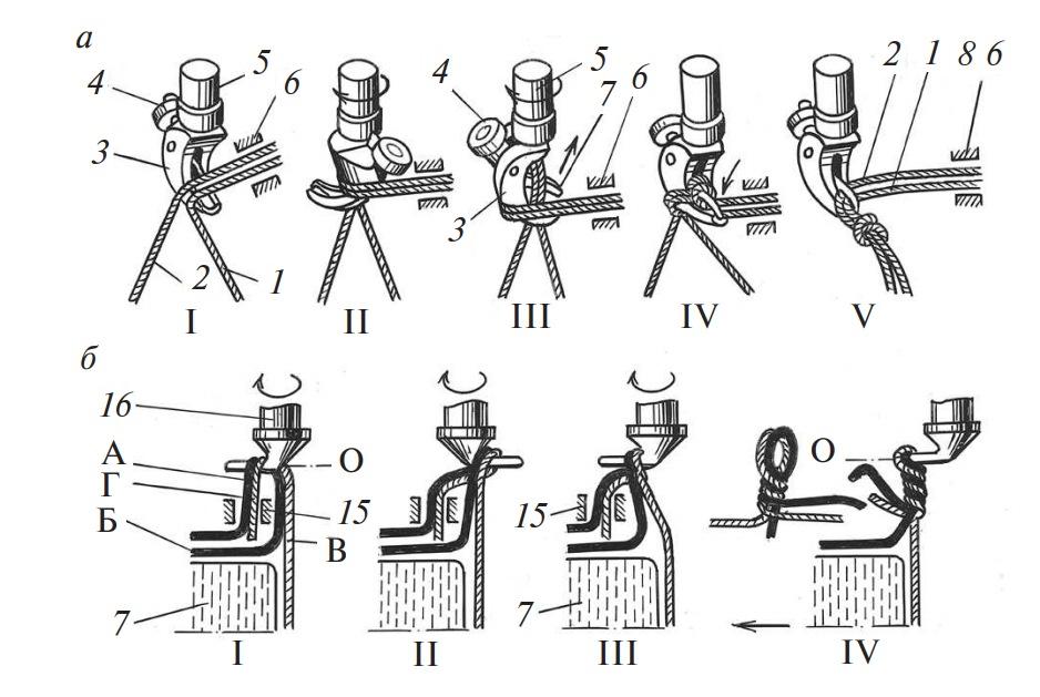 процесс вязки узла пресс-подборщика ППЛ-Ф-1,6
