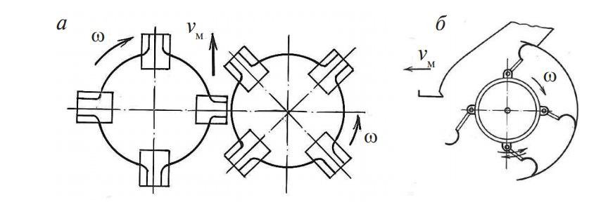Ротационный и ротационно-барабанный режущие аппараты