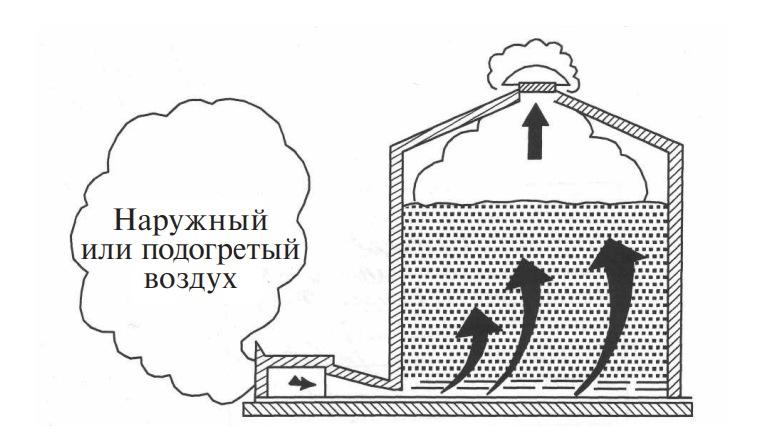 схема активного вентилирования зерна
