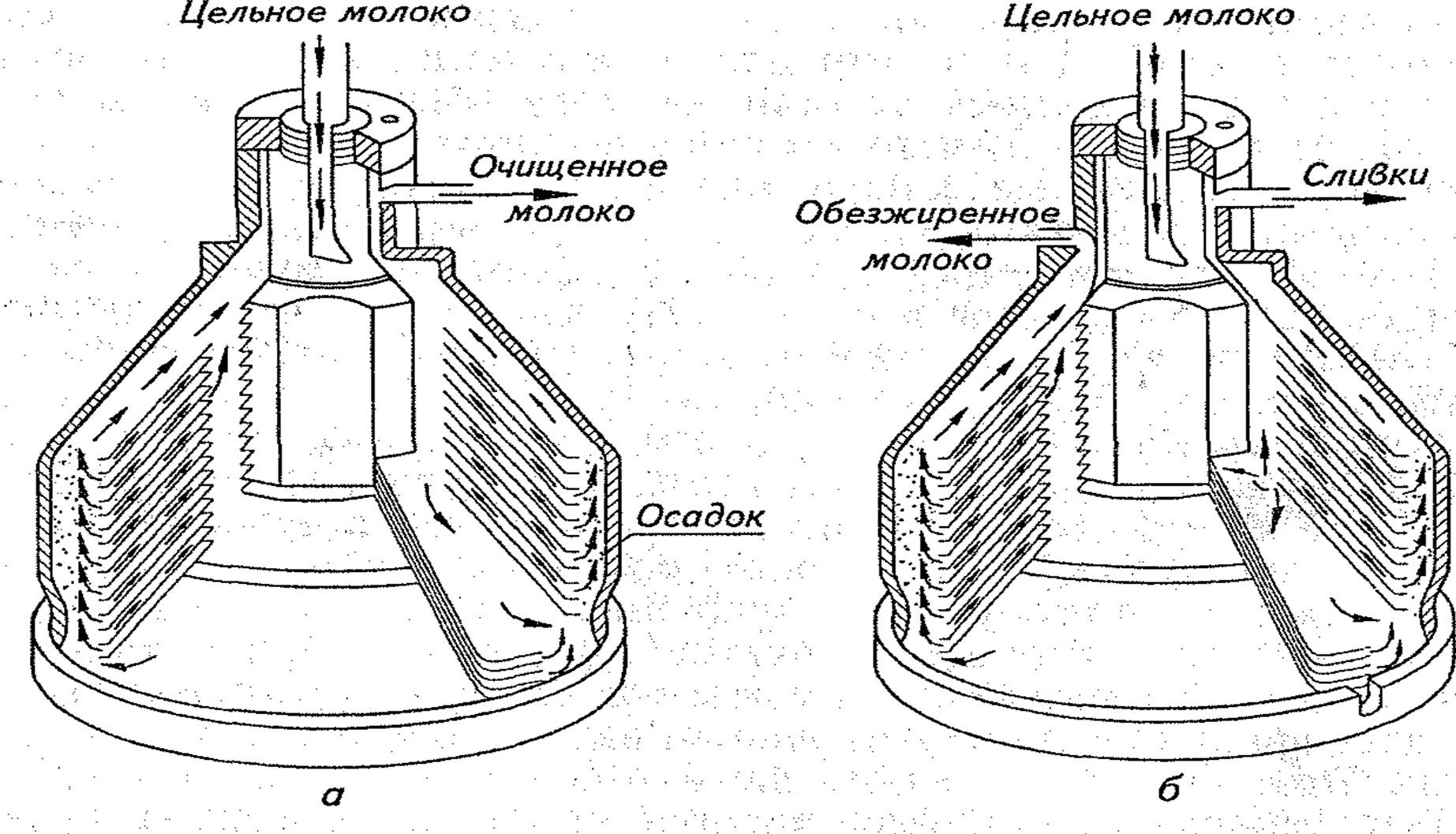 Схема движения молока цельного, очищенного, сливок и обезжиренного молока в барабане сепаратора