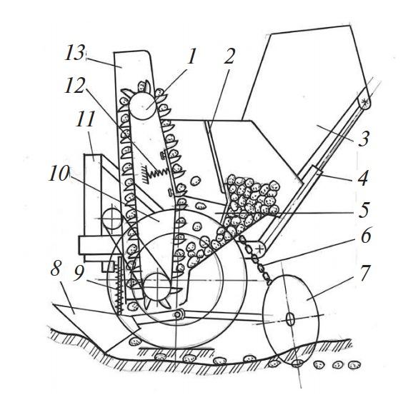 Схема картофелесажалки Л-202