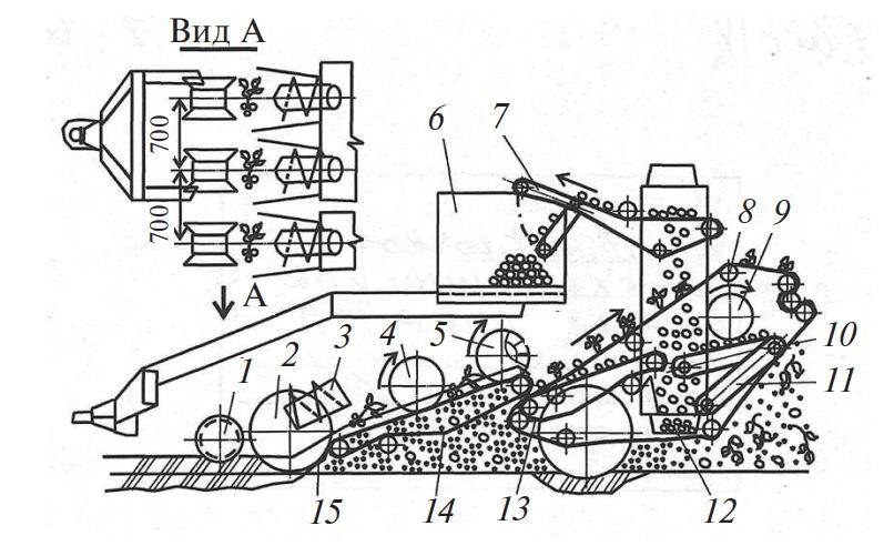 Схема комбайна КПК-3