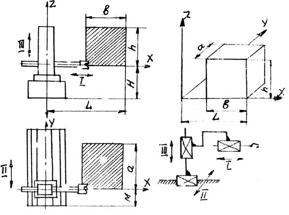 Схема манипулятора и его рабочая зона в прямоугольной системе