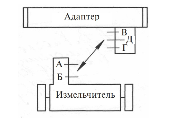 Схема подсоединения карданного вала привода рабочих органов адаптера
