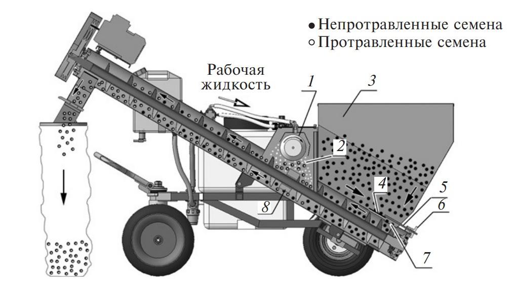 схема протравливателя семян ПС-5 «Фермер»