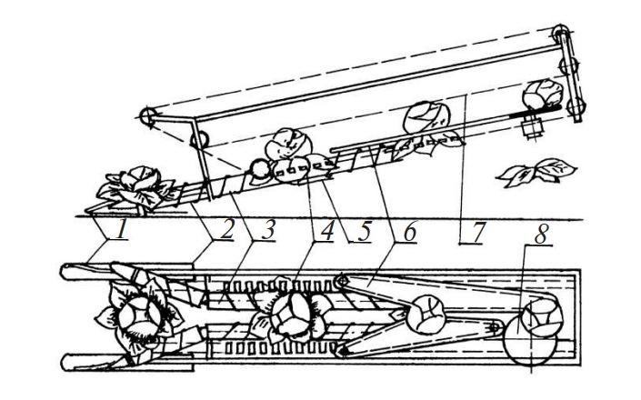 Схема рабочих органов машины УКМ-2