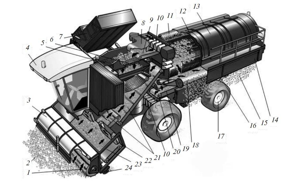 схема работы и устройство горохоуборочного комбайна
