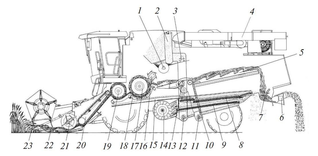 Схема работы комбайна КЗС-1218 «ПАЛЕССЕ GS12»