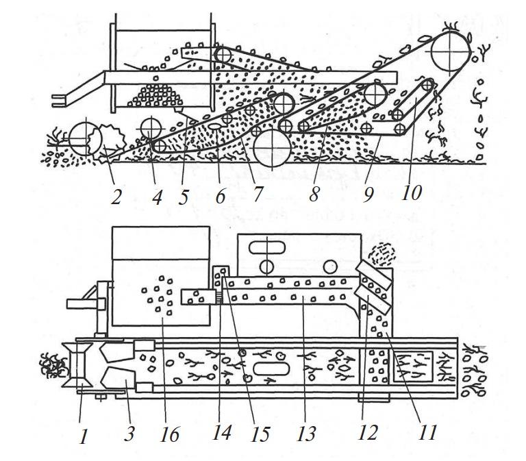 схема работы комбайна Л-601