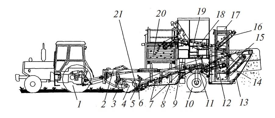Схема работы комбайна ПКК-2-02