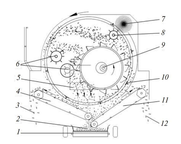 схема работы молотильного аппарата горохоуборочного комбайна Ploeger EPD-530/538, 540