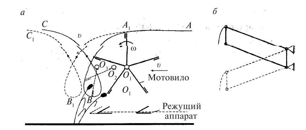 Схема работы мотовила