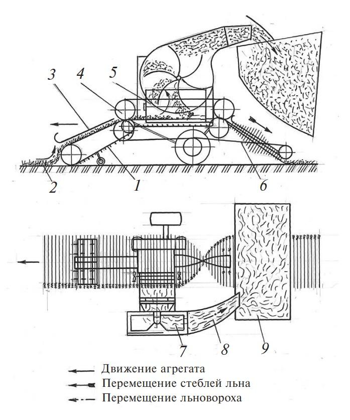 схема работы подборщика-очесывателя лент льна