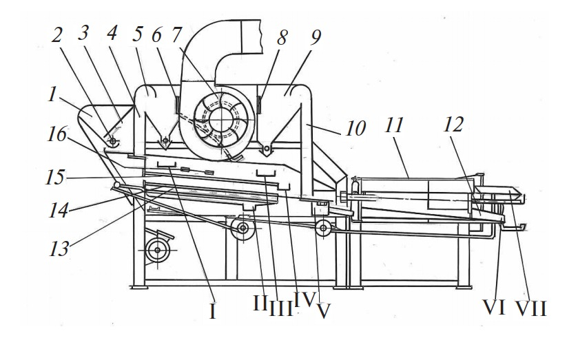 Схема семяочистительной машины «Petkus Gigant»