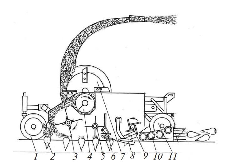 Схема свеклоуборочного комбайна КСН-6
