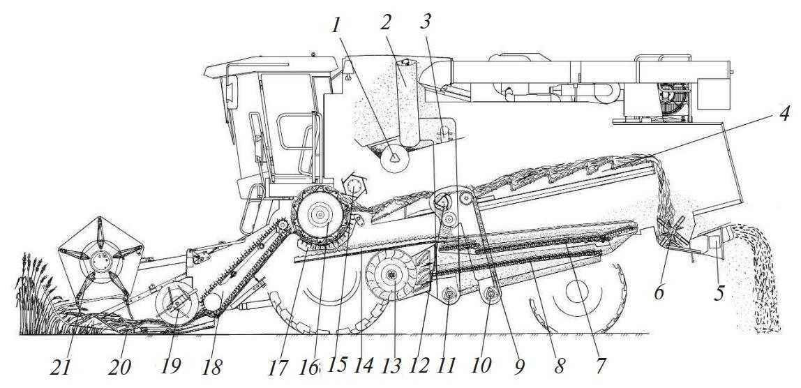 Схема технологического процесса работы комбайна КЗС-10К «ПАЛЕССЕ GS10»