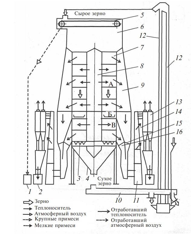 схема зерносушилки М-819