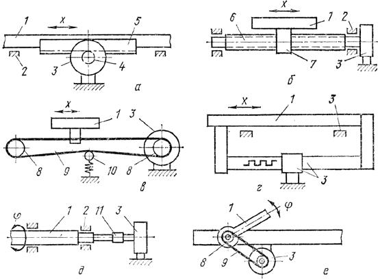 схемы связи датчика с подвижным звеном манипулятора