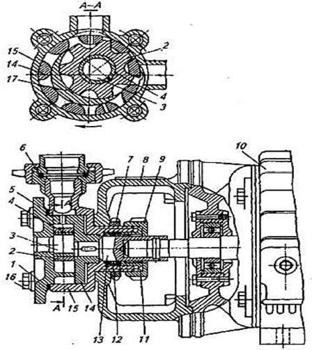 Шестеренный насос НРМ-2 с внутренним зацеплением