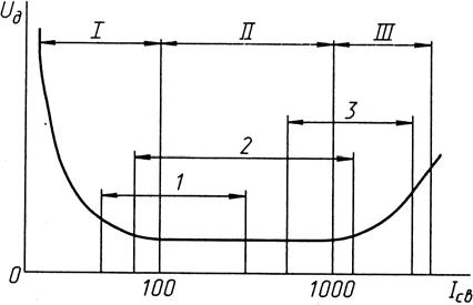 Статическая характеристика сварочной дуги