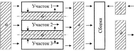 Структура складов механосборочного цеха