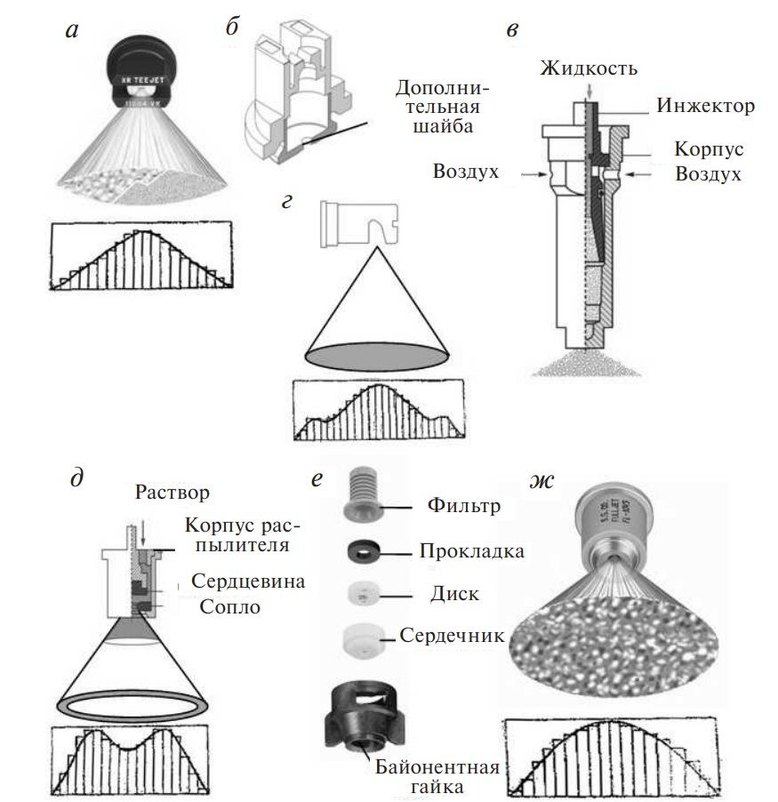 типы распылителей и эпюры распределения жидкости
