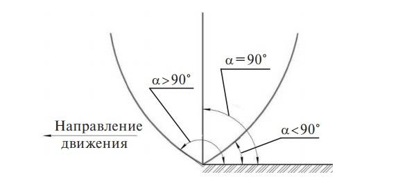 Типы сошников с различным углом расположения рабочей кромки и дном образуемой бороздки