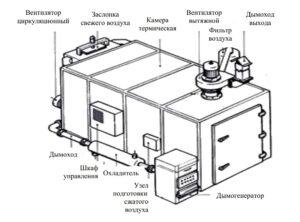 Термодымовая камера для термической обработки батонов