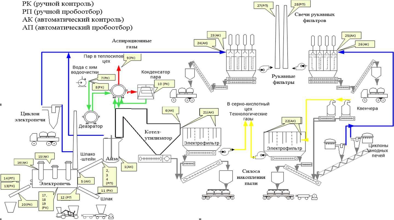 Аппаратурная схема завода